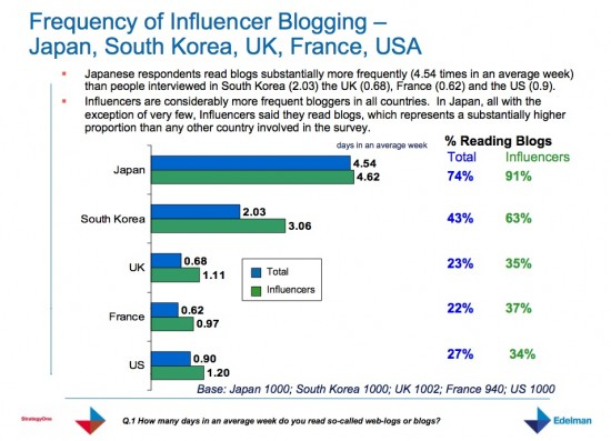 blog-readership-frequency-by-country