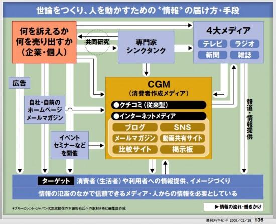 cgm-media-relationship