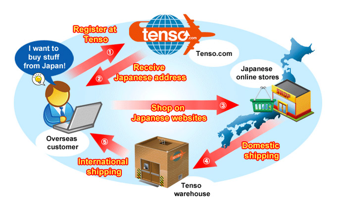 tenso-delivery